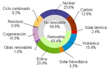 Las energías renovables produjeron el 43,4% de la electricidad hasta octubre en España