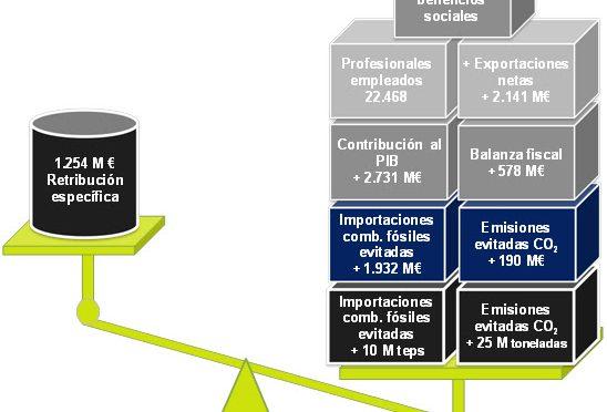 La eólica le ahorró 15.709 millones de euros al sistema eléctrico