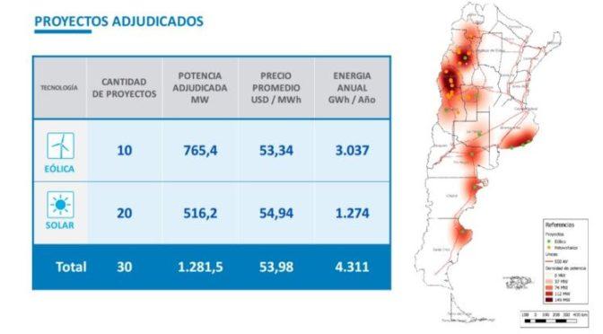 Histórica adjudicación de proyecto de energía solar para San Juan