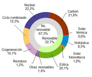 La eólica se situó en enero en España en el nivel más bajo desde 2013