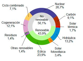 La eólica aportó el 23,9 de la electricidad en marzo