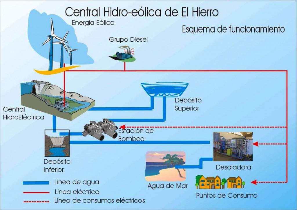 central-hidro-eólica-El Hierro