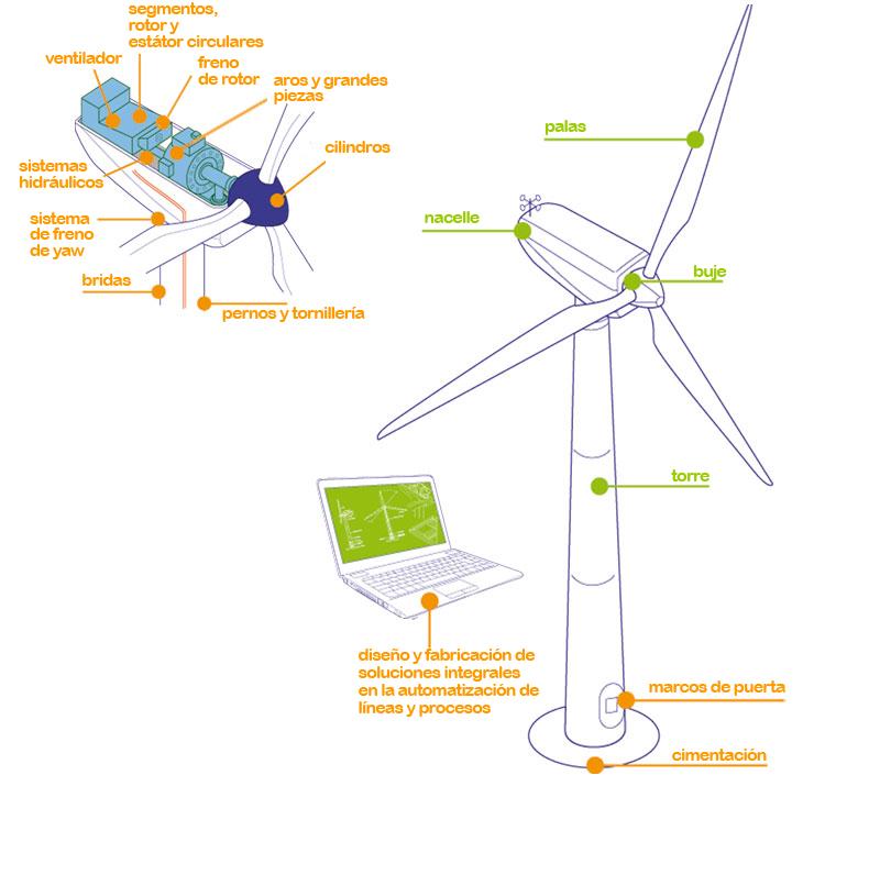 Eólica: Seis empresas navarras crean el consorcio eólico Naweco