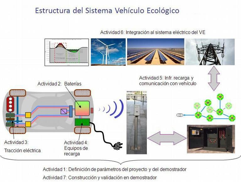 El CTM desarrollará un vehículo eléctrico adaptado para el alquiler y las ciudades
