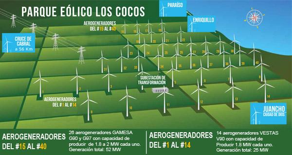 Eólica en República Dominicana: Parque eólico Los Cocos incorpora 26 nuevos aerogeneradores