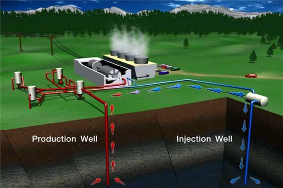 El ITC quiere integrar la energía geotérmica con otras energías renovables, como la eólica y la fotovoltaica