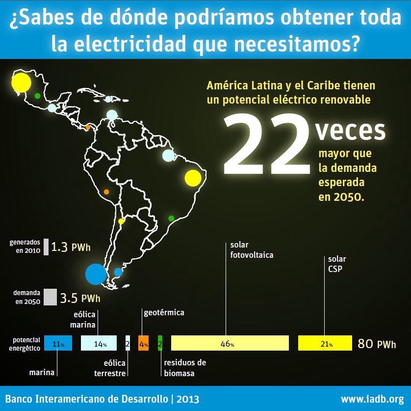 Masificar las energías renovables en América Latina: eólica, fotovoltaica, geotérmica y termosolar