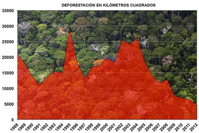 Brasil redujo emisiones de CO2 un 38,7 % entre 2005 y 2010