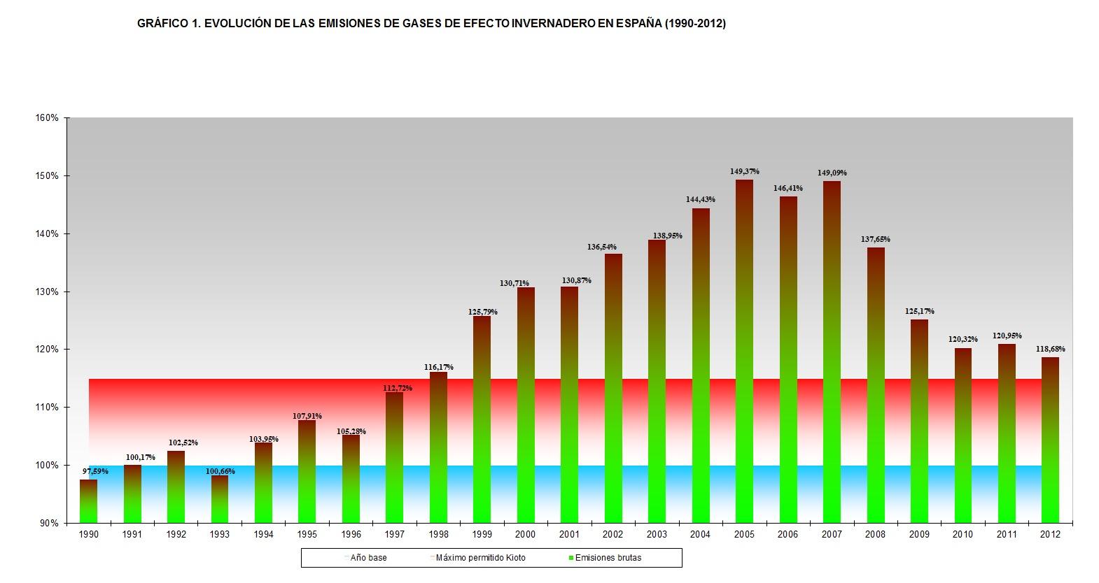 España ha incrementado sus emisiones de CO2 en un 18,7 por ciento respecto a 1990