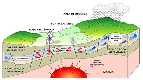 Canarias acogerá los días 8 y 9 de abril un seminario internacional sobre la energía geotérmica