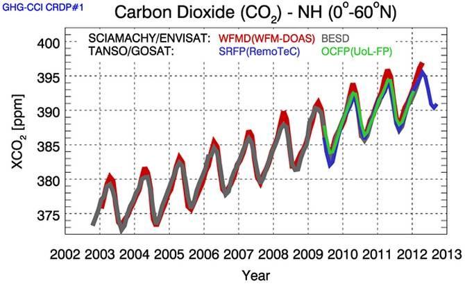 El CO2 aumentó un 0,5% anual en la última década Los datos recogidos por los satélites de la misión Envisat de la ESA y el satélite japonés GOSAT sobre los gases de efecto invernadero a lo largo de la última década indican que los niveles de dióxido de carbono en la atmósfera continúan aumentando, a pesar de los esfuerzos internacionales para reducir las emisiones. Los satélites también muestran un reciente incremento en los niveles de metano, probablemente relacionado con la actividad humana.