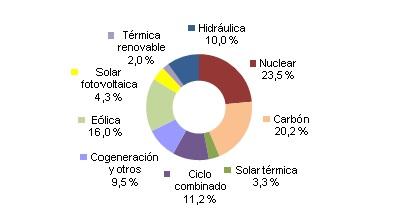 Energías renovables cubren el 36% de la generación eléctrica en España en agosto: la eólica el 16%, la termosolar el 3,3% y la energía solar fotovoltaica el 4,3%