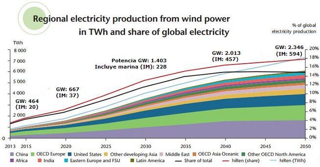 Eólica y energías renovables: La eólica producirá el 18% de la electricidad mundial en 2050, por José Santamarta
