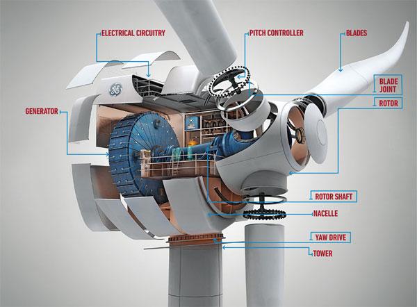 General Electric abre centro de formación en energía eólica en China