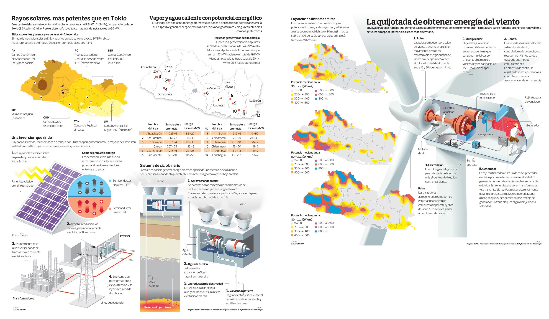 Las energías renovables en El Salvador: eólica, geotérmica y energía solar
