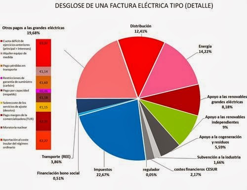 Eólica y energías renovables: Asociaciones energía solar dicen que las eléctricas se llevan el 55% del recibo
