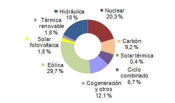 Energías renovables: La eólica bate su récord mensual en España en enero
