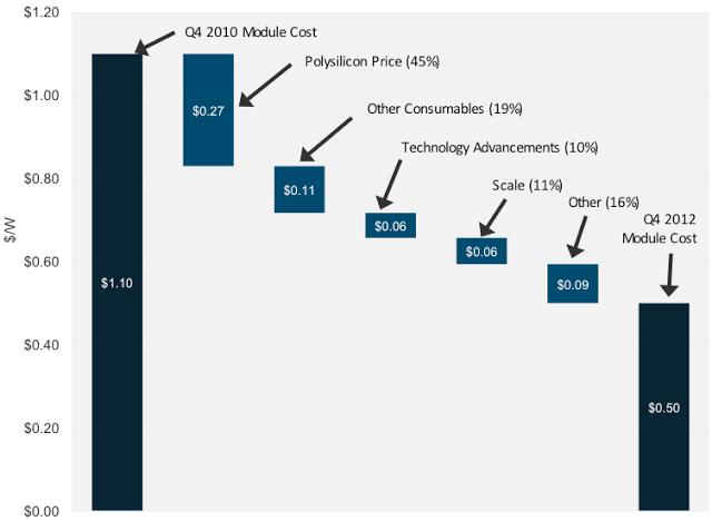 Energía solar fotovoltaica instalada  llega a 136.700 MW en 2013 con otros 37.000 megavatios
