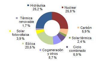Energías renovables producen el 53,7% de la electricidad española en abril: eólica el 20,5%, termosolar el 2,4% y energía solar fotovoltaica el 3,9%