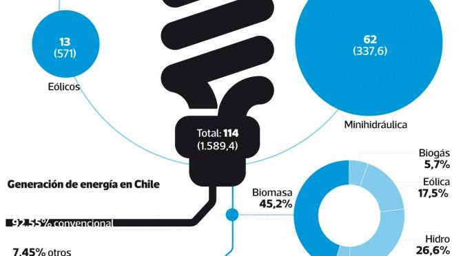 Chile apuesta por las energías renovables en 2014
