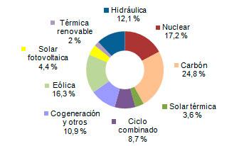 Energías renovables producen la mitad de la electricidad en España: eólica el 23,2%, energía solar fotovoltaica el 3,2% y termosolar el 2%