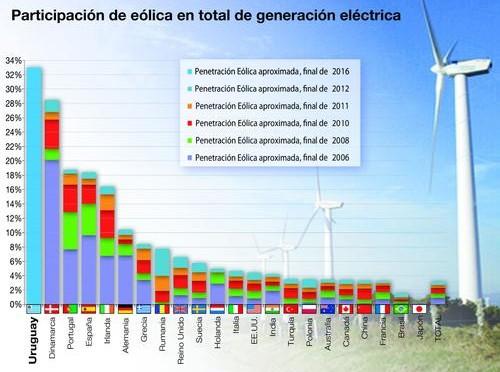Eólica generará un tercio de la electricidad en Uruguay