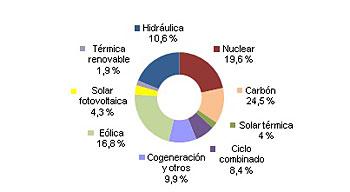 Energías renovables producen el 48,4% de la electricidad en España en 2014