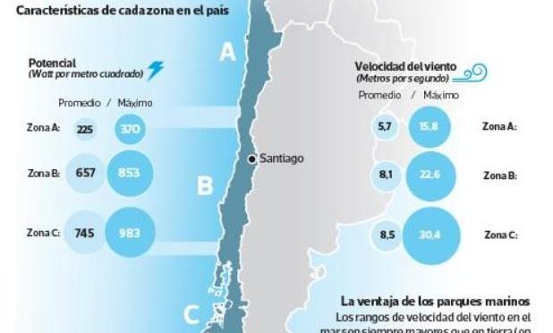 Eólica marina analizada por el Análisis de la Biosfera (LAB) de la Universidad de Chile