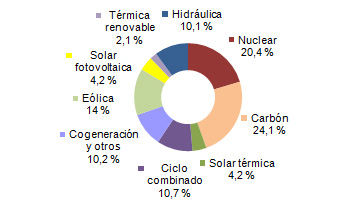 Eólica, fotovoltaica, termosolar y otras energías renovables generaron el 46,7% de la electricidad.