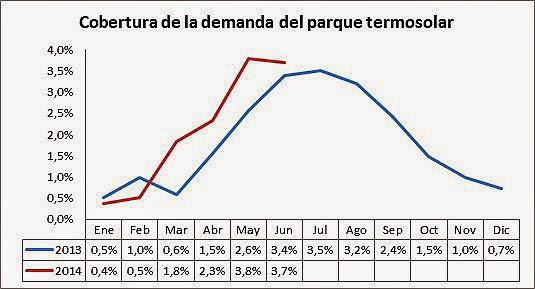 Termosolar eleva un 29% su producción en el primer semestre.