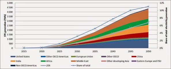 Energía solar, fotovoltaica y termosolar, generarán más electricidad que los combustibles fósiles