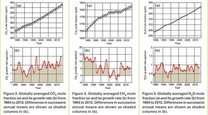 Cambio climático: CO2 y otros GEI alcanzan un nuevo máximo en 2013