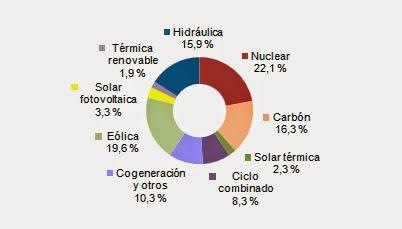 Energía solar, fotovoltaica y termosolar, ya representan el 5,6% de la electricidad española