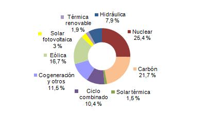 Energías renovables produjeron el 31% de la electricidad en España en octubre