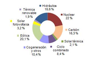 Energías renovables, eólica, termosolar y fotovoltaica cubren el 42,3 por ciento de la electricidad.