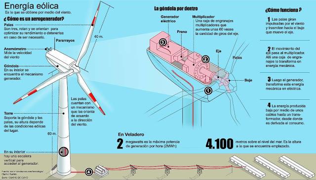 Energía-eólica-aerogeneradores