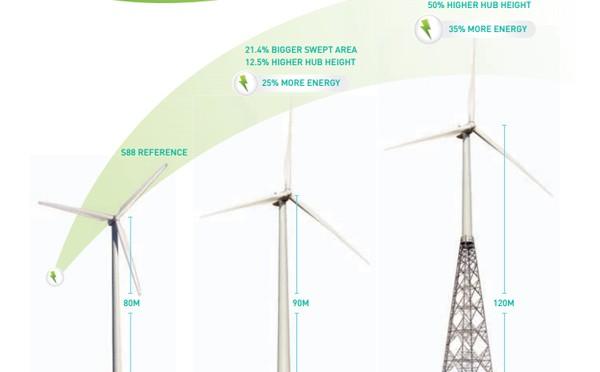 Eólica y energías renovables: Suzlon desarrolla en India aerogeneradores con 120 metros de altura