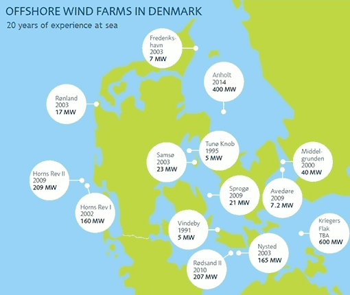 offshore-wind-farms-denmark
