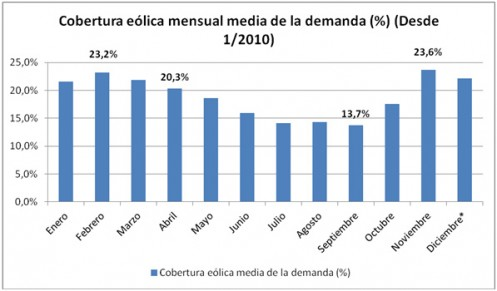 Eólica cubrió el 25,6% de la demanda de electricidad en España en noviembre