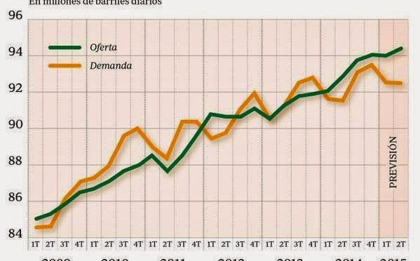 Petróleo baja de precio, el mínimo en cinco años pero no afectará a energías renovables