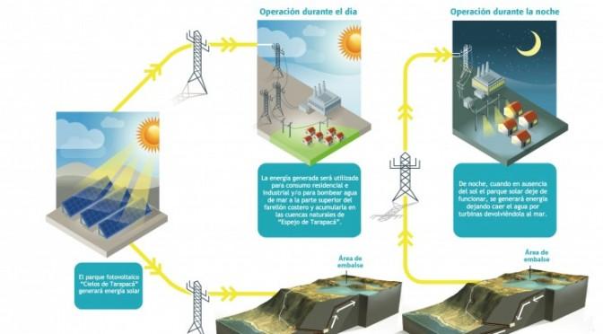 Energías renovables en Chile: proyecto de central de energía solar fotovoltaica de 600 MW