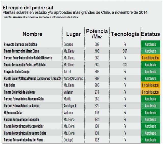 chile pv csp