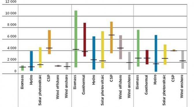 El coste de las energías renovables iguala o es más bajo ya que el de los combustibles fósiles