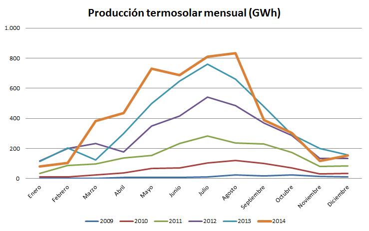 Índice-de-producción-termosolar-mensual-2014-GWh