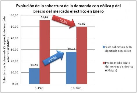 Eólica cubre el 21,4% de la electicidad