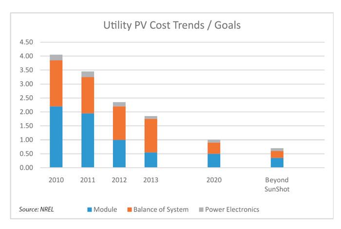 PV_cost