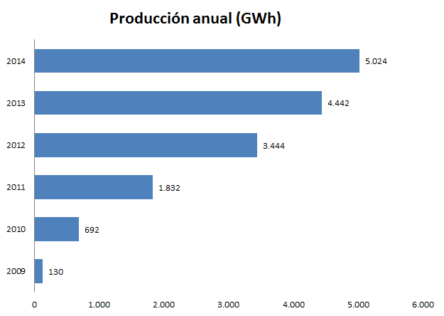 Producción-termosolar-acumulada-2014-GWh