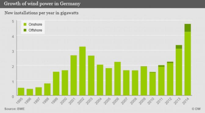 Eólica en Alemania instaló 4,8 GW y 1.700 aerogeneradores en 2014