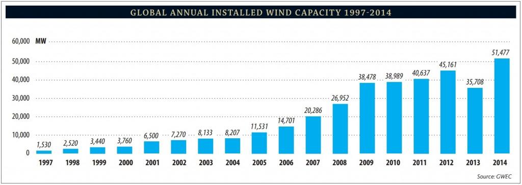 gwec-installed-capacity-2014