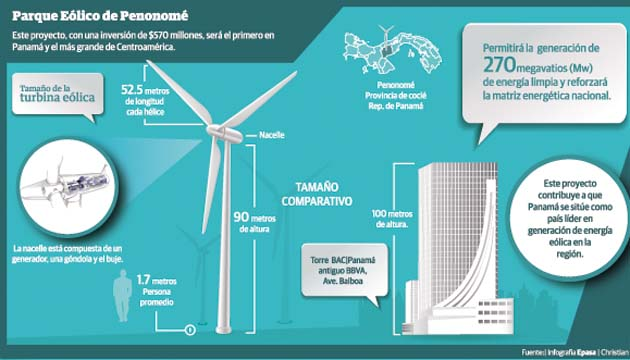 panamá wind power eólica